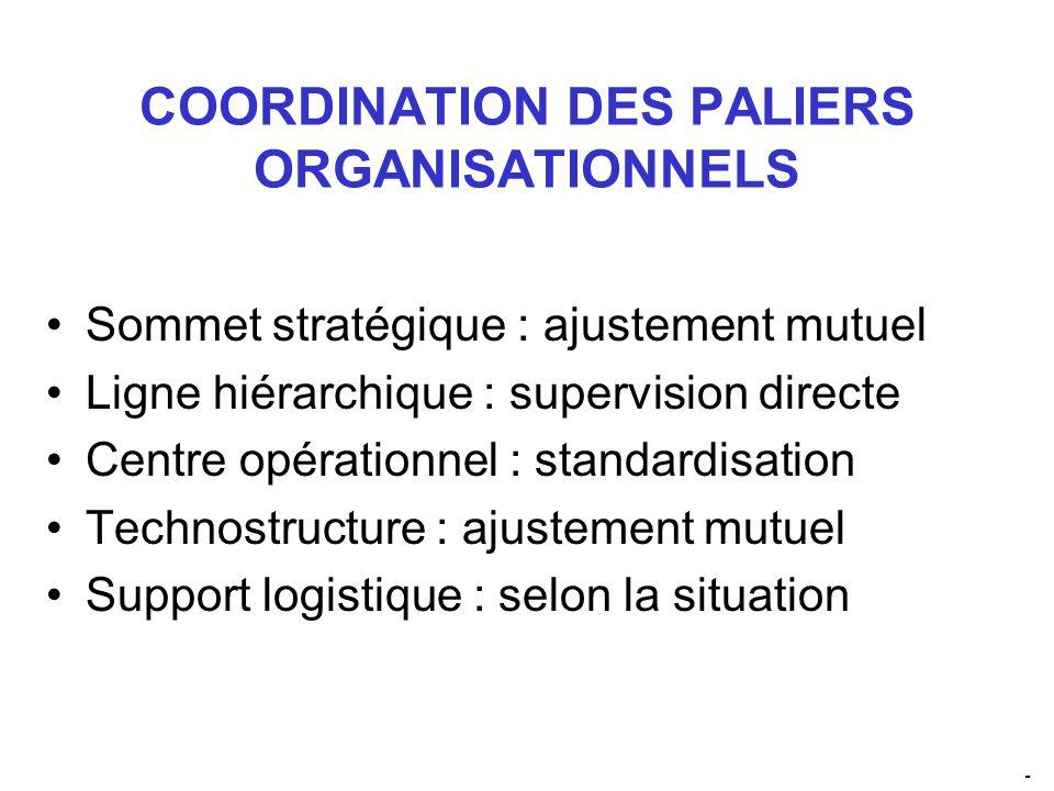 COORDINATION DES PALIERS ORGANISATIONNELS