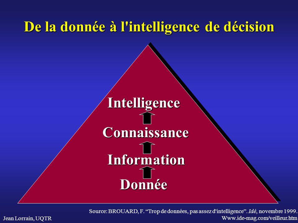 De la donnée à l intelligence de décision