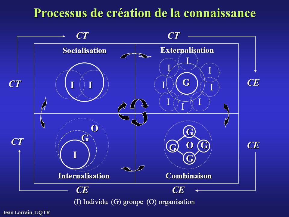 Processus de création de la connaissance