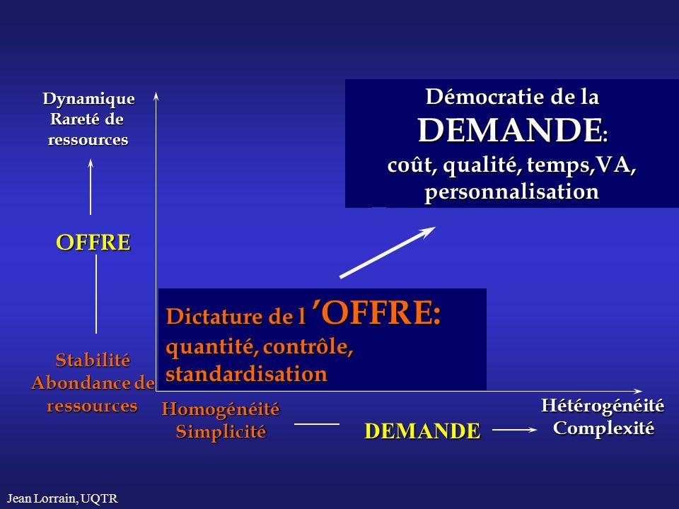 Démocratie de la DEMANDE: coût, qualité, temps,VA, personnalisation
