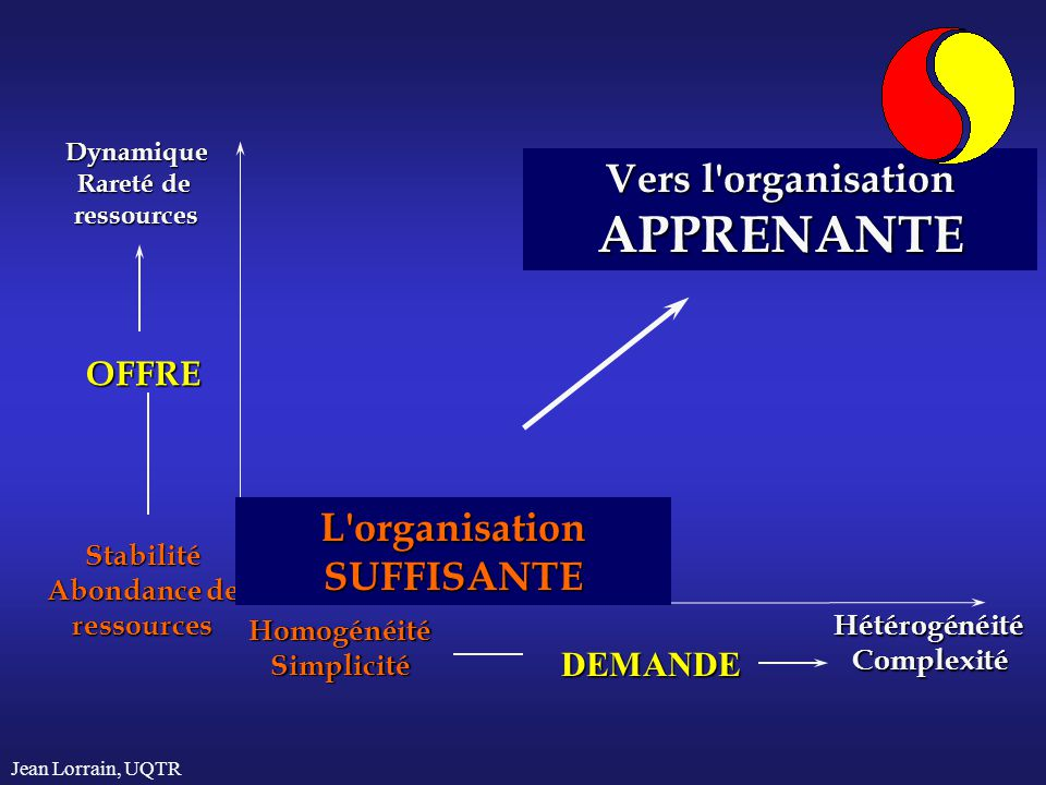 APPRENANTE Vers l organisation L organisation SUFFISANTE OFFRE DEMANDE