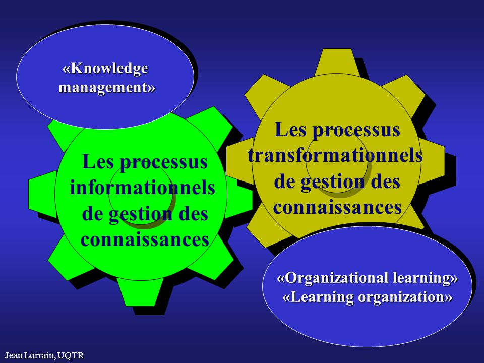 «Organizational learning» «Learning organization»