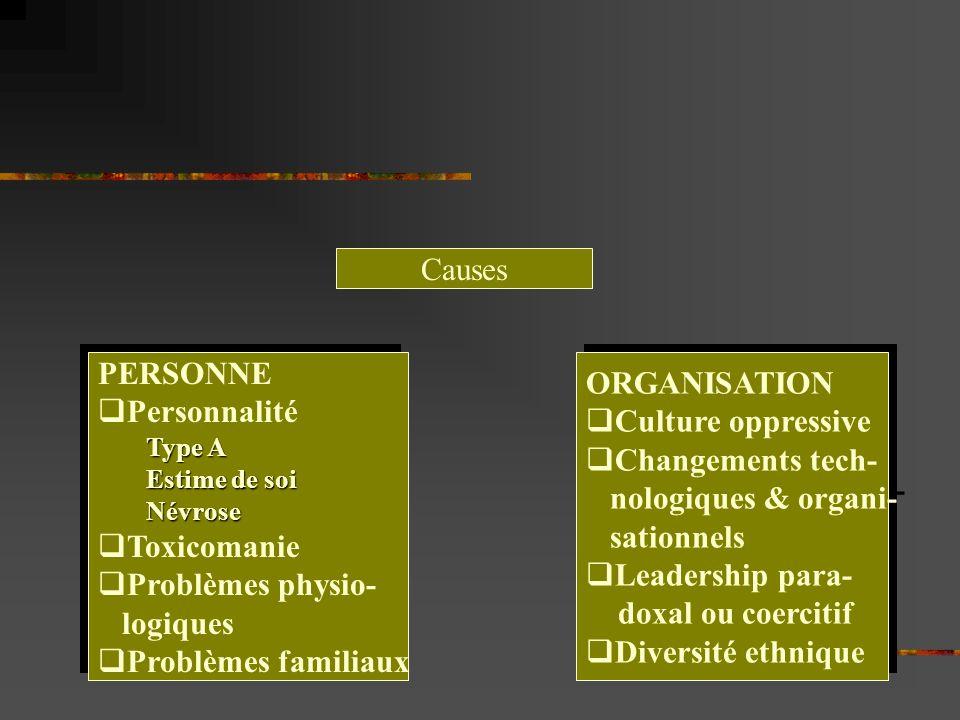Causes PERSONNE ORGANISATION Personnalité Culture oppressive