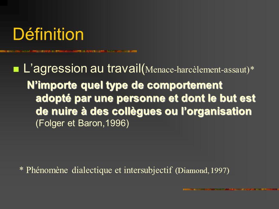 Définition L'agression au travail(Menace-harcèlement-assaut)*