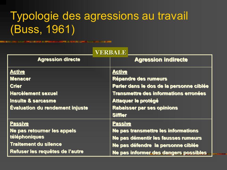 Typologie des agressions au travail (Buss, 1961)