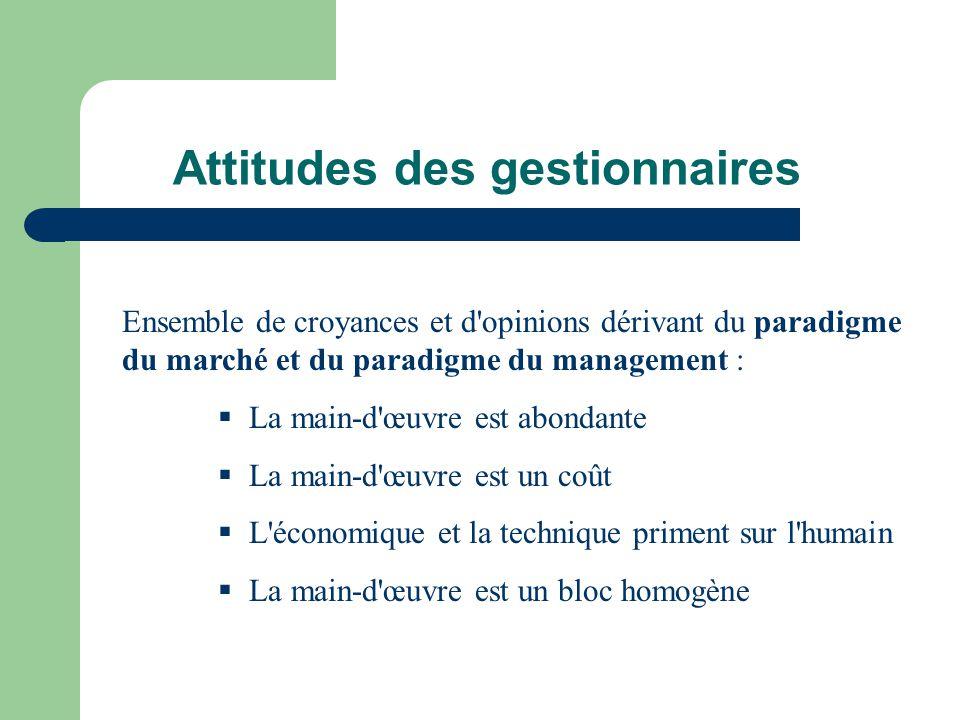 Attitudes des gestionnaires