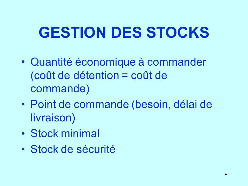 GESTION DES STOCKS Quantité économique à commander (coût de détention = coût de commande) Point de commande (besoin, délai de livraison)