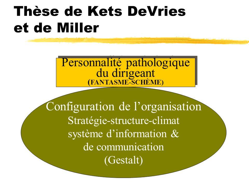 Thèse de Kets DeVries et de Miller
