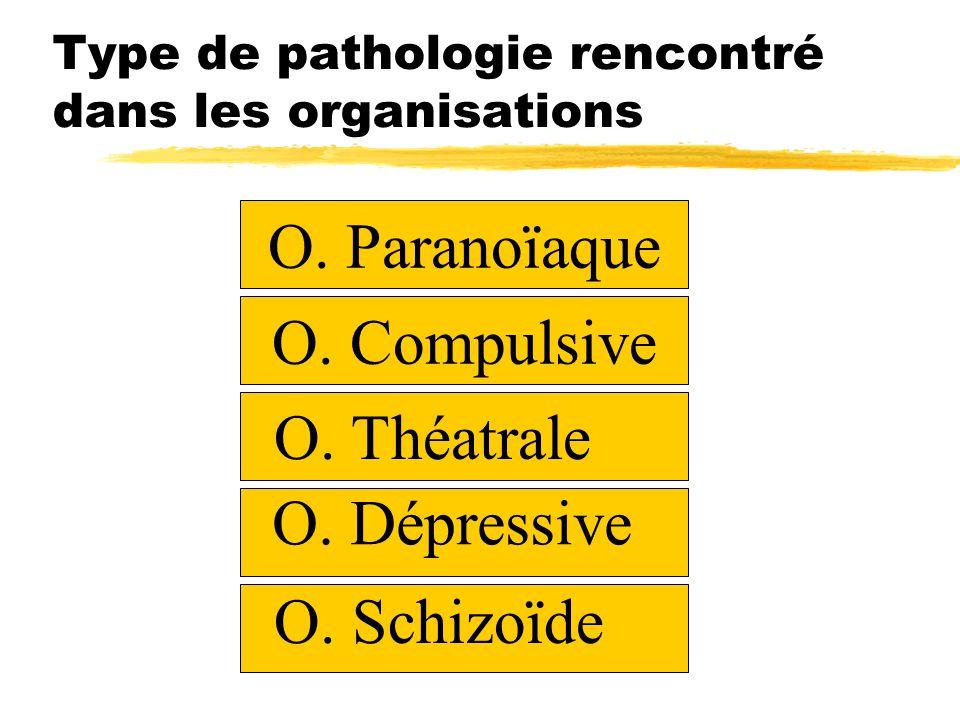 Type de pathologie rencontré dans les organisations