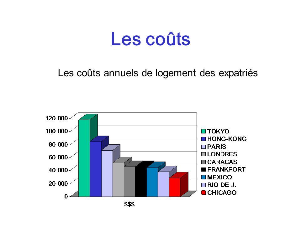 Les coûts annuels de logement des expatriés