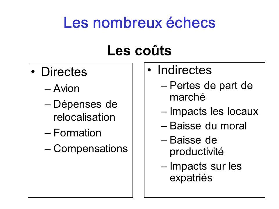 Les nombreux échecs Les coûts Directes Indirectes