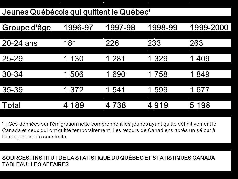 Jeunes Québécois qui quittent le Québec¹