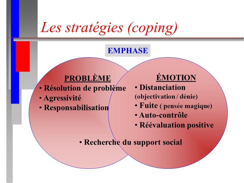 Les stratégies (coping)