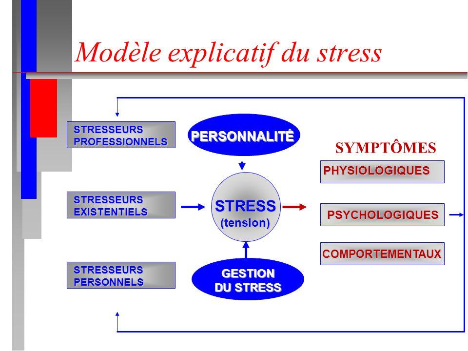 Modèle explicatif du stress