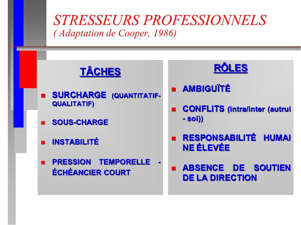 STRESSEURS PROFESSIONNELS ( Adaptation de Cooper, 1986)