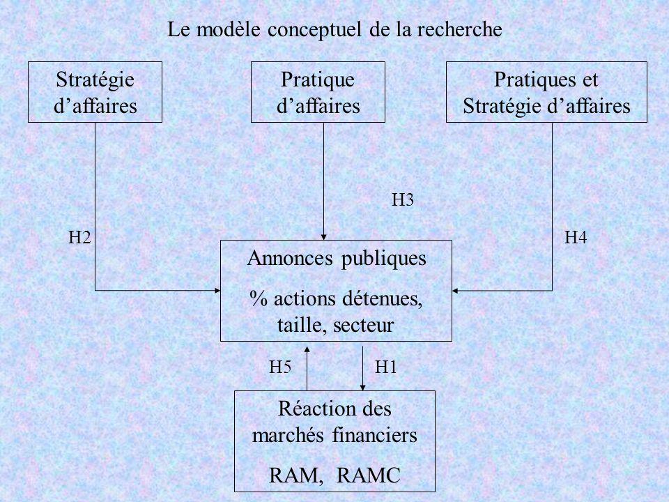 Le modèle conceptuel de la recherche