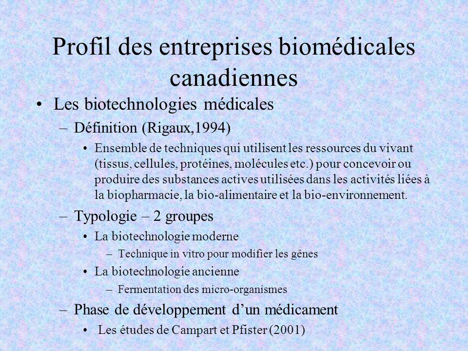 Profil des entreprises biomédicales canadiennes