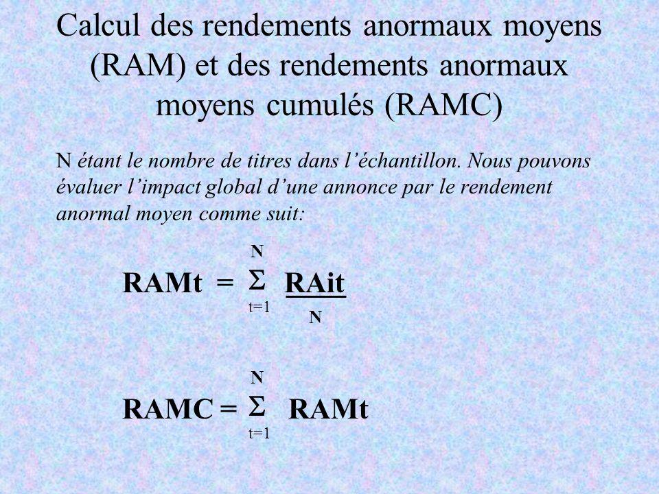 Calcul des rendements anormaux moyens (RAM) et des rendements anormaux moyens cumulés (RAMC)