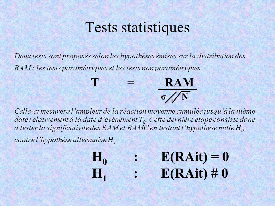 Tests statistiques Н0 : E(RAit) = 0 Н1 : E(RAit) # 0 T = RAM σ N