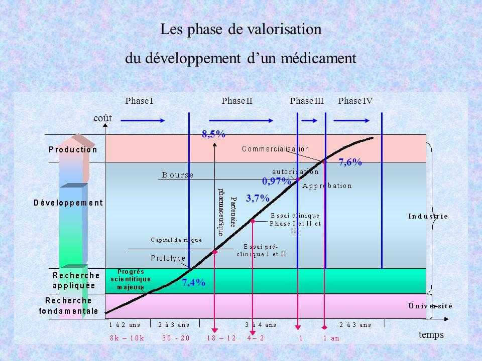 Les phase de valorisation du développement d'un médicament