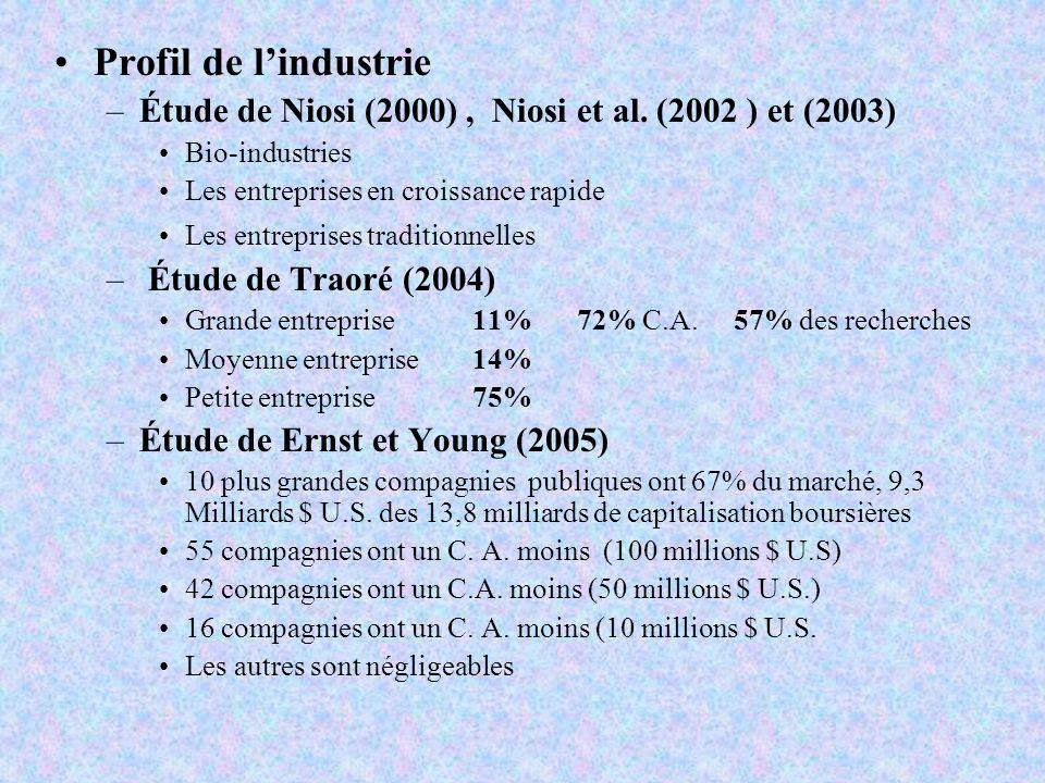 Profil de l'industrie Étude de Niosi (2000) , Niosi et al. (2002 ) et (2003) Bio-industries. Les entreprises en croissance rapide.