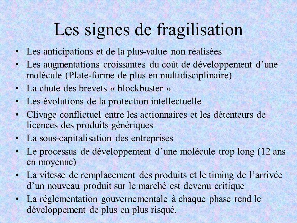 Les signes de fragilisation