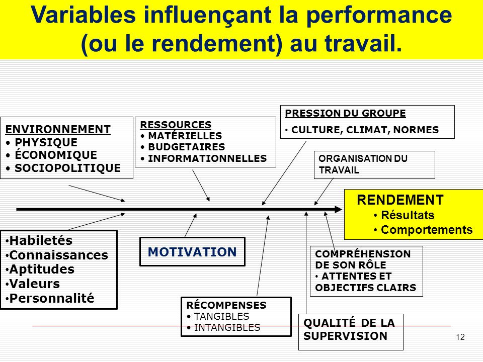 Variables influençant la performance (ou le rendement) au travail.