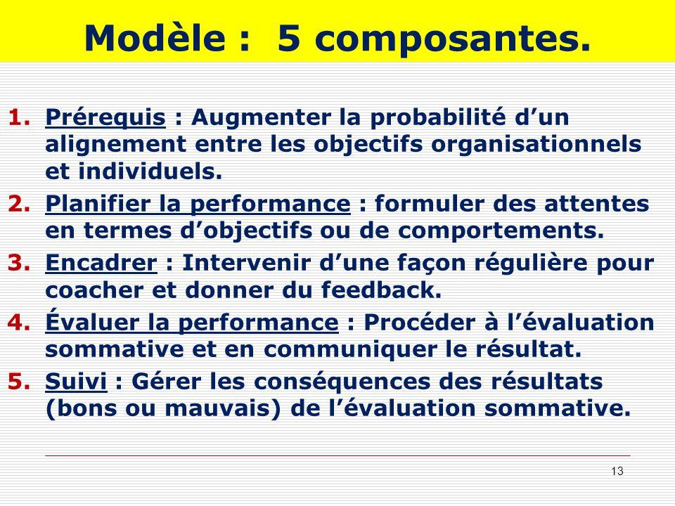 Modèle : 5 composantes. Prérequis : Augmenter la probabilité d'un alignement entre les objectifs organisationnels et individuels.