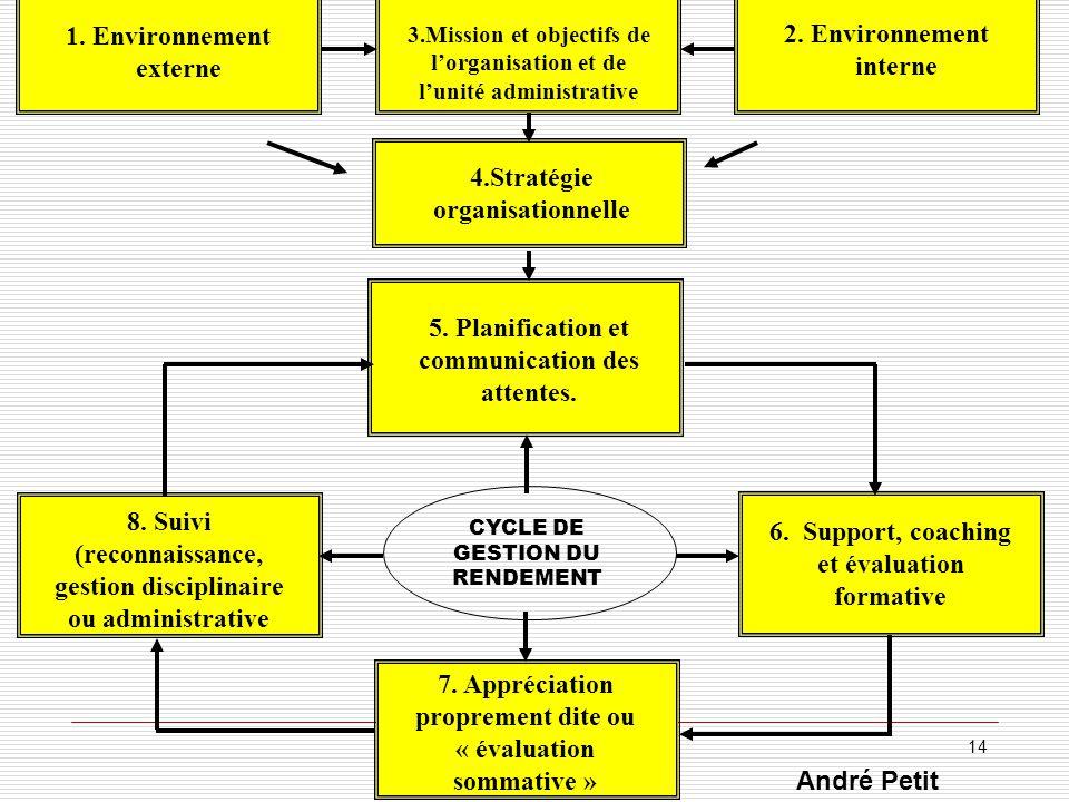 1. Environnement externe 2. Environnement interne