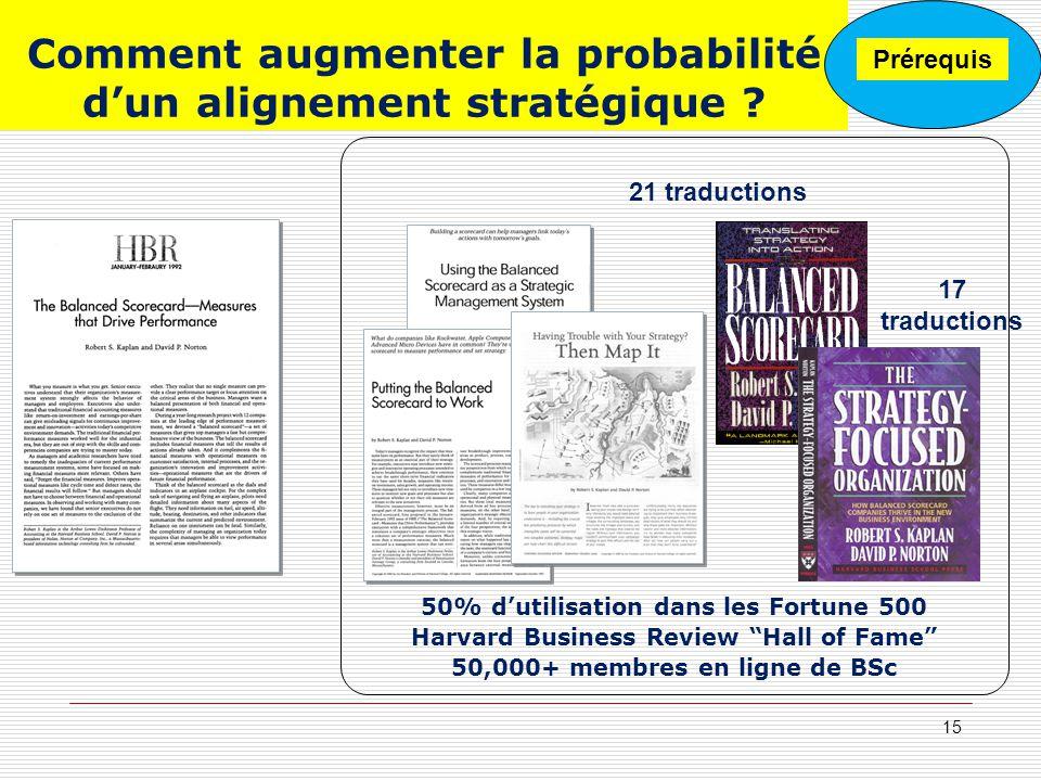 Comment augmenter la probabilité d'un alignement stratégique