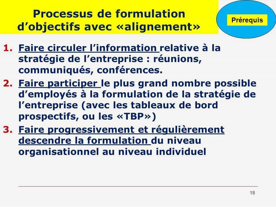 Processus de formulation d'objectifs avec «alignement»