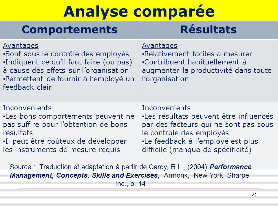 Analyse comparée Comportements Résultats Avantages