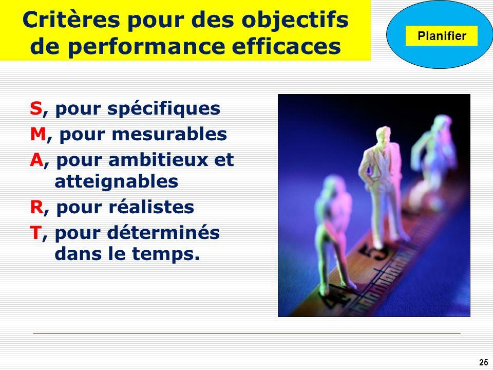 Critères pour des objectifs de performance efficaces