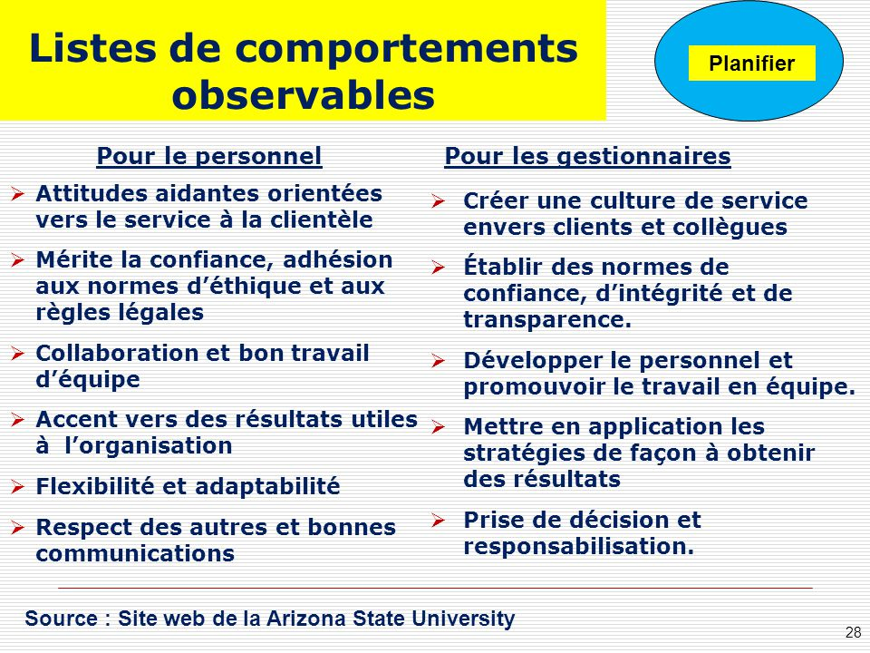 Listes de comportements observables