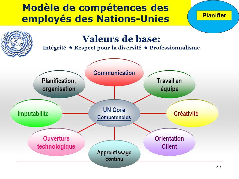 Modèle de compétences des employés des Nations-Unies