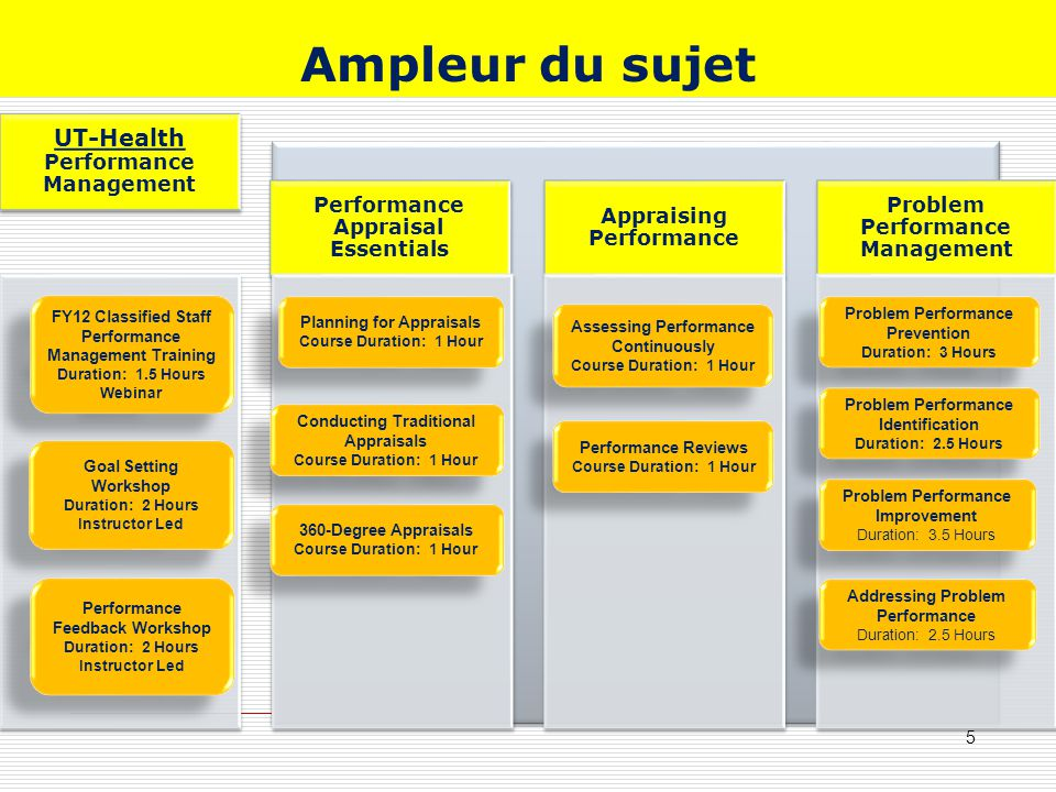 Ampleur du sujet UT-Health Performance Management