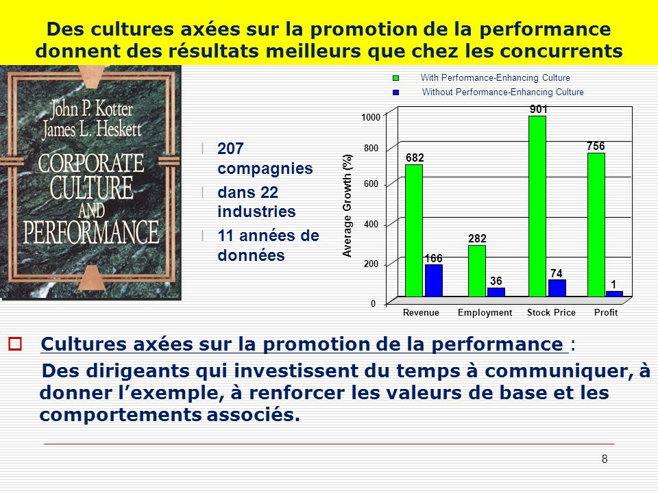 Cultures axées sur la promotion de la performance :