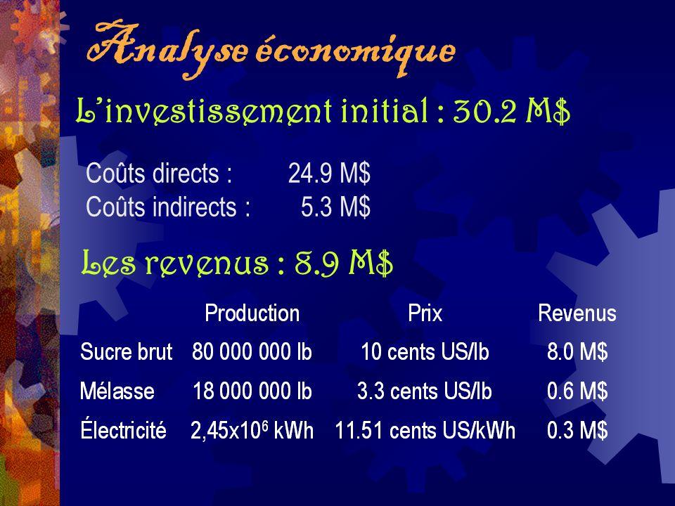 Analyse économique L'investissement initial : 30.2 M$