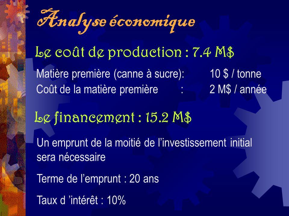 Analyse économique Le coût de production : 7.4 M$