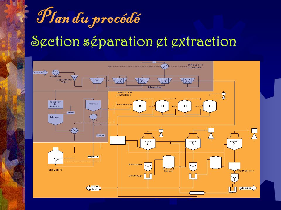 Plan du procédé Section séparation et extraction