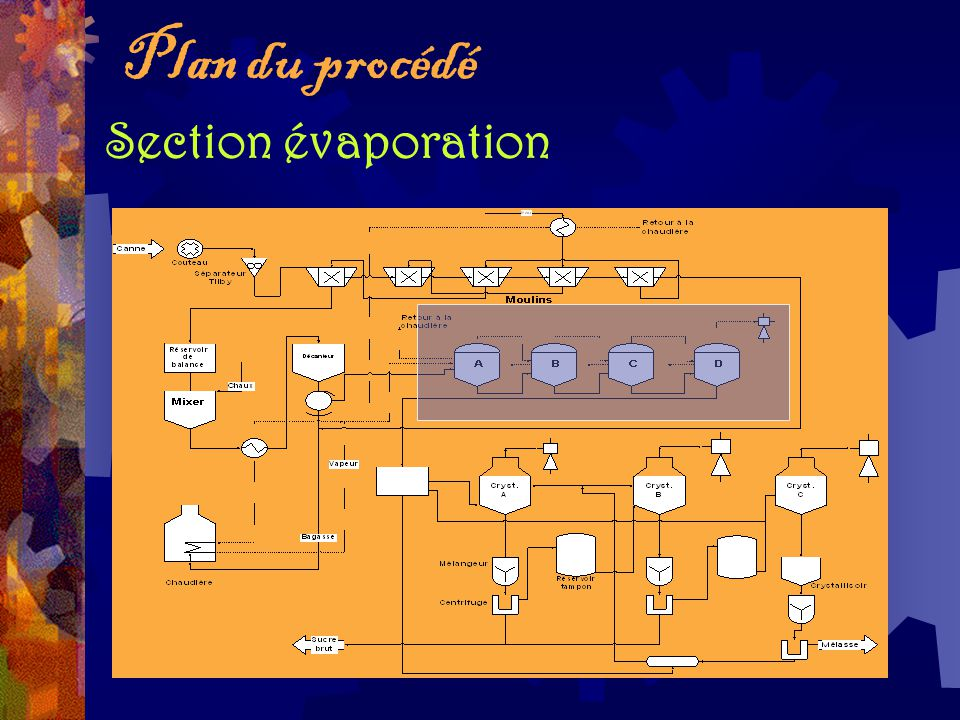Plan du procédé Section évaporation