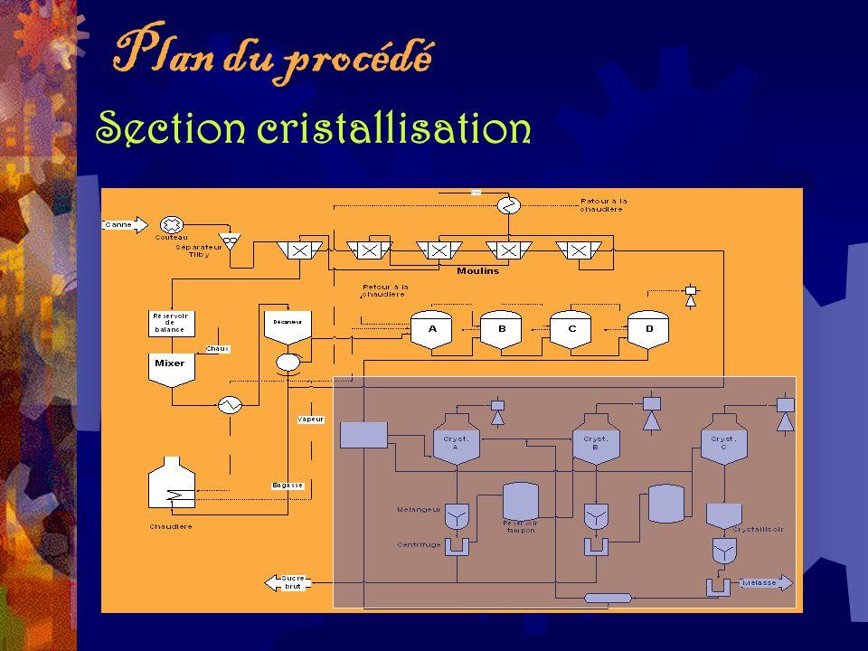 Plan du procédé Section cristallisation