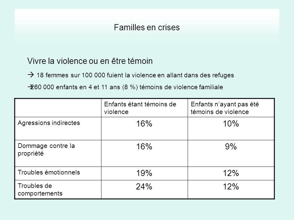 Vivre la violence ou en être témoin 16% 10% 9%