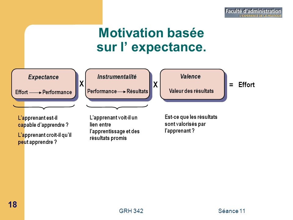 Motivation basée sur l' expectance.