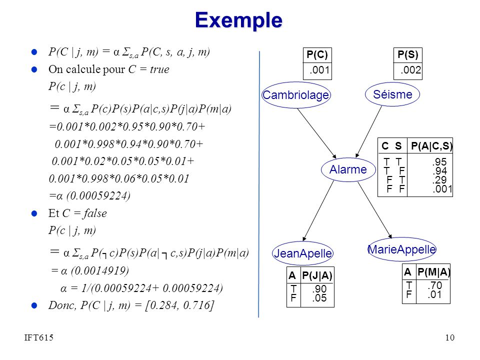 Exemple = α Σs,a P(c)P(s)P(a c,s)P(j a)P(m a)