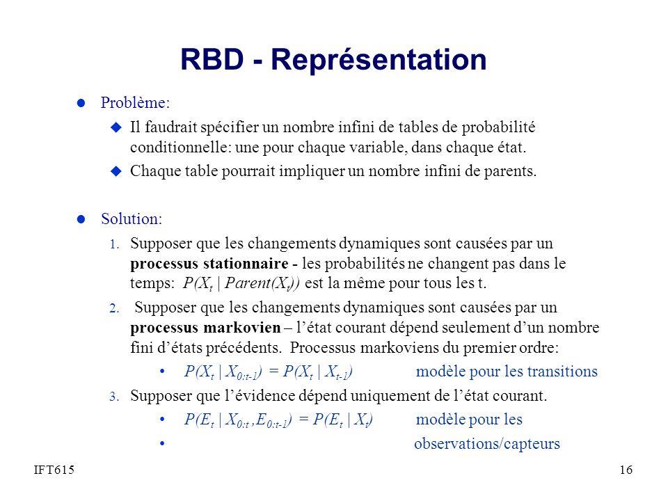 RBD - Représentation Problème: