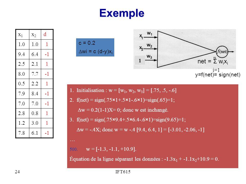 Exemple net = Σ wixi x1 x2 d 1.0 1 9.4 6.4 -1 2.5 2.1 8.0 7.7 0.5 2.2