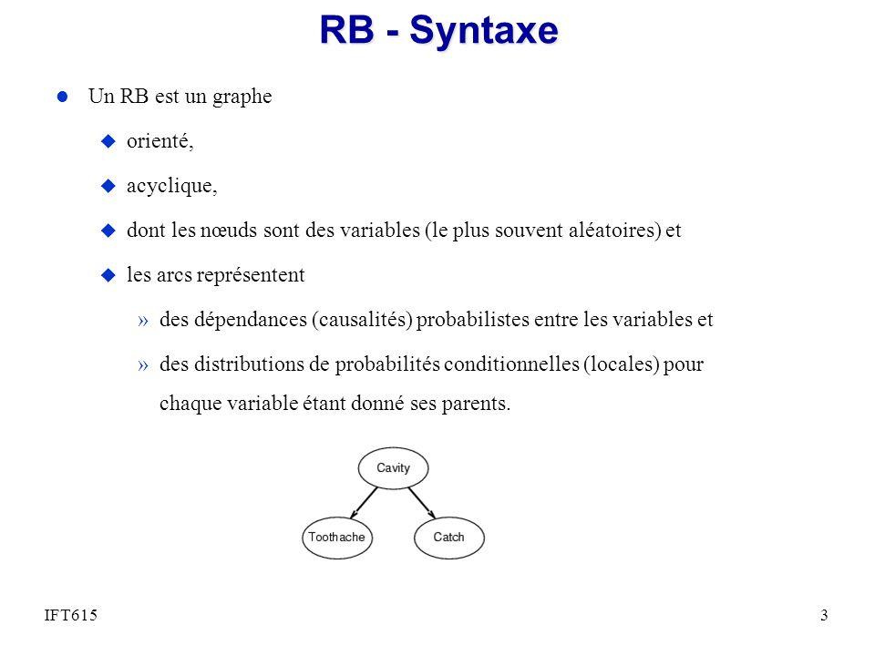 RB - Syntaxe Un RB est un graphe orienté, acyclique,