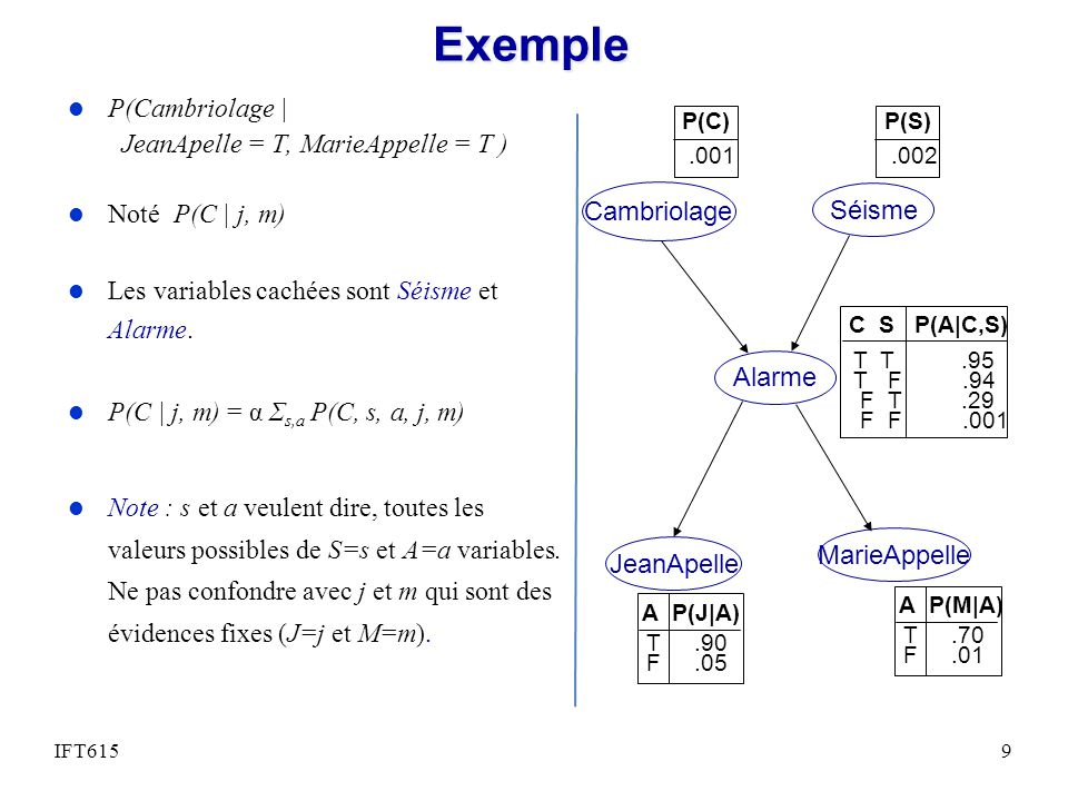 Exemple P(Cambriolage   JeanApelle = T, MarieAppelle = T )