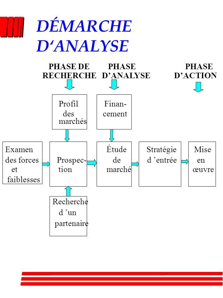 DÉMARCHE D'ANALYSE PHASE DE PHASE PHASE RECHERCHE D'ANALYSE D'ACTION